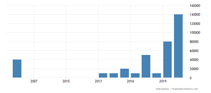 uganda net bilateral aid flows from dac donors slovak republic current us$ wb data