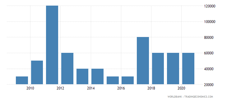 uganda net bilateral aid flows from dac donors slovenia current us$ wb data
