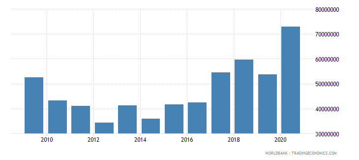 uganda net bilateral aid flows from dac donors sweden us dollar wb data