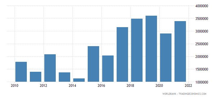 uganda net bilateral aid flows from dac donors switzerland us dollar wb data