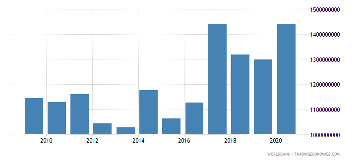 uganda net bilateral aid flows from dac donors total us dollar wb data
