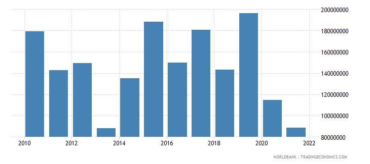 uganda net bilateral aid flows from dac donors united kingdom us dollar wb data
