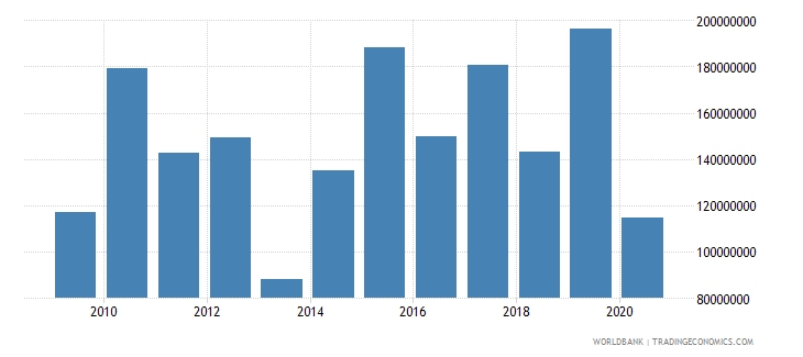 uganda net bilateral aid flows from dac donors united kingdom us dollar wb data