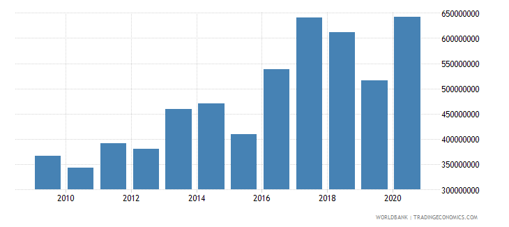 uganda net bilateral aid flows from dac donors united states us dollar wb data