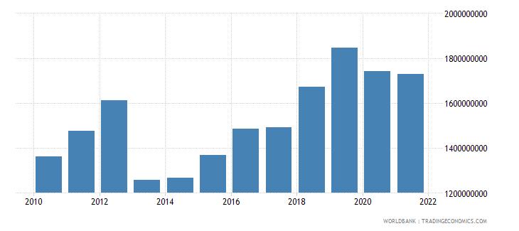uganda net current transfers bop us dollar wb data
