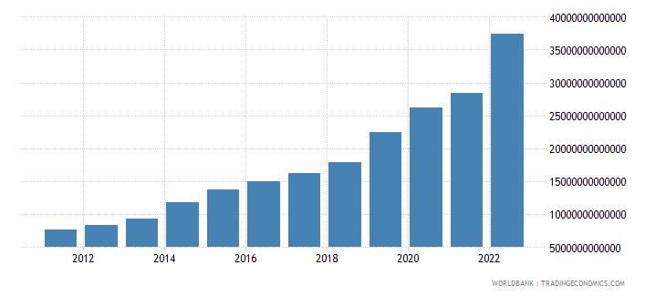 uganda net domestic credit current lcu wb data