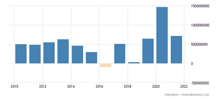 uganda net errors and omissions adjusted bop us dollar wb data