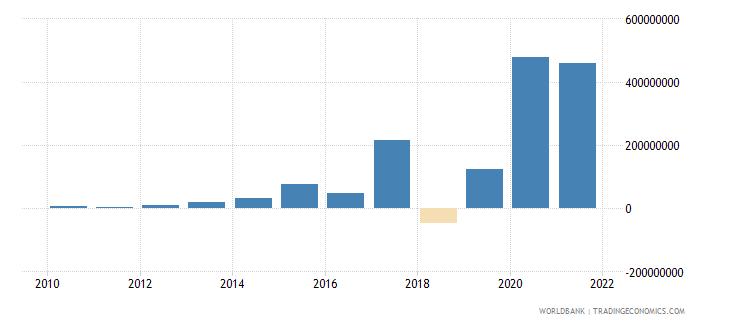 uganda net financial flows others nfl us dollar wb data