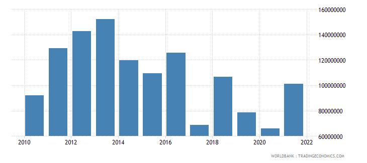 uganda net financial flows rdb concessional nfl us dollar wb data