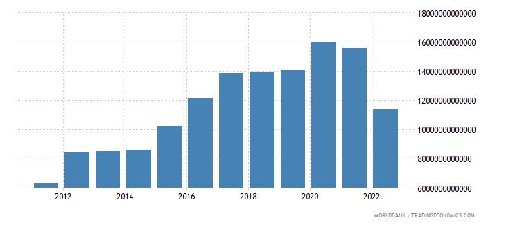 uganda net foreign assets current lcu wb data