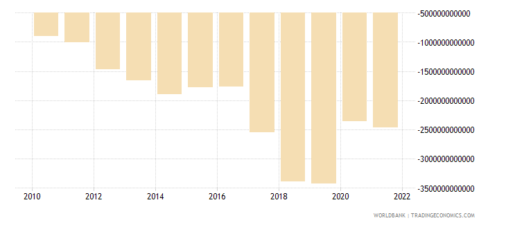 uganda net income from abroad current lcu wb data