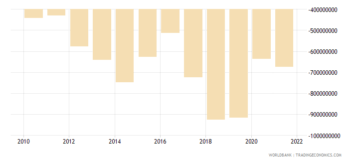uganda net income from abroad us dollar wb data