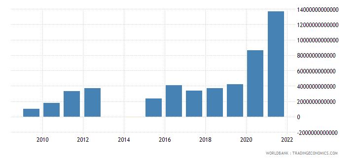 uganda net incurrence of liabilities total current lcu wb data