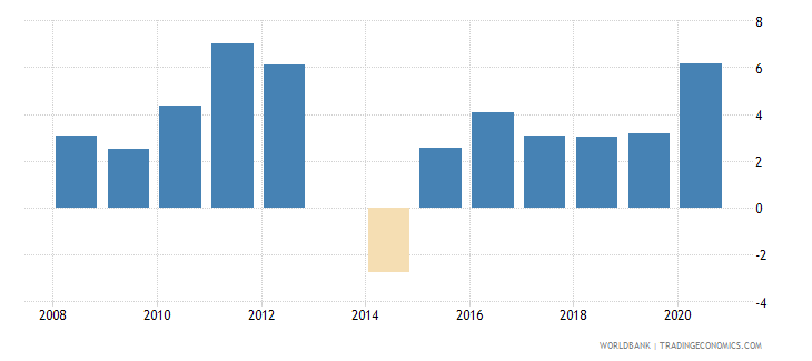 uganda net incurrence of liabilities total percent of gdp wb data