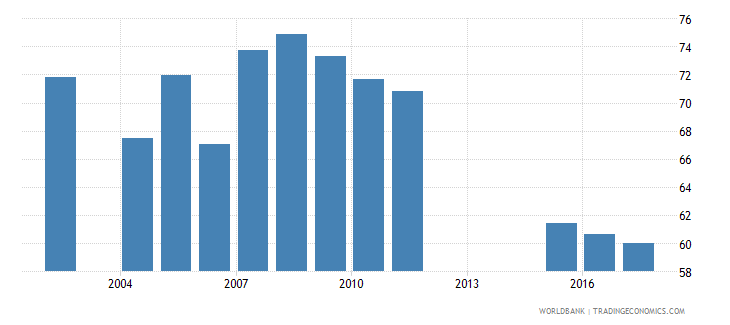 uganda net intake rate in grade 1 female percent of official school age population wb data