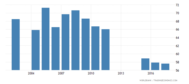 uganda net intake rate in grade 1 male percent of official school age population wb data