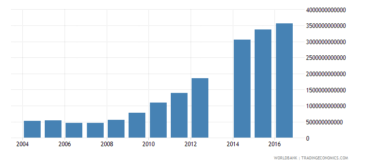 uganda net investment in nonfinancial assets current lcu wb data