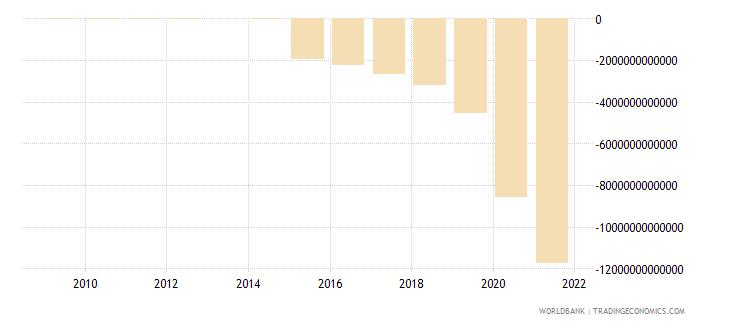 uganda net lending   net borrowing  current lcu wb data