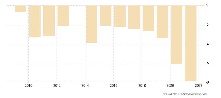 uganda net lending   net borrowing  percent of gdp wb data