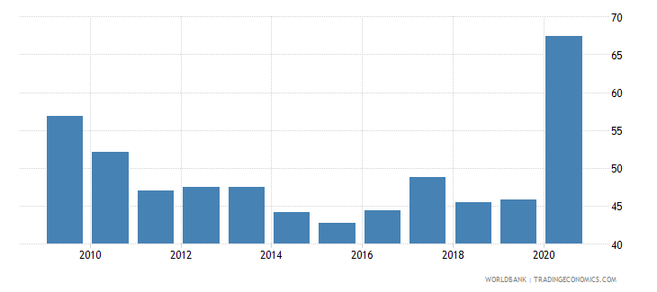 uganda net oda received per capita us dollar wb data