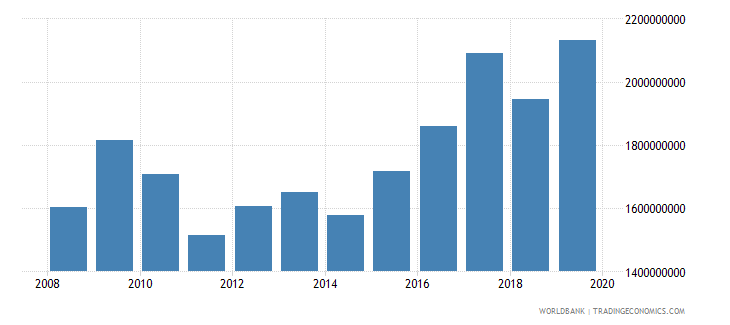 uganda net official development assistance and official aid received constant 2007 us dollar wb data