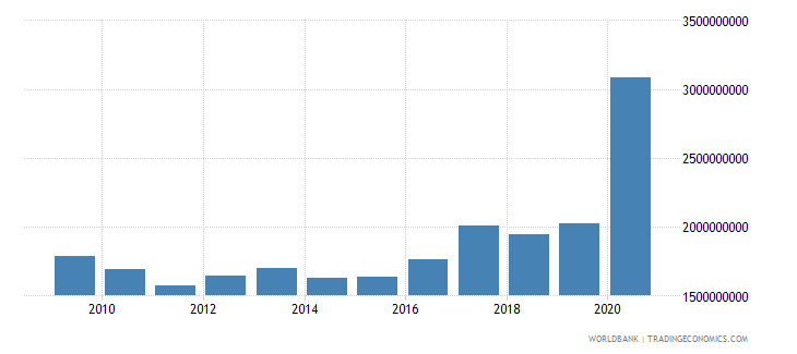 uganda net official development assistance and official aid received us dollar wb data