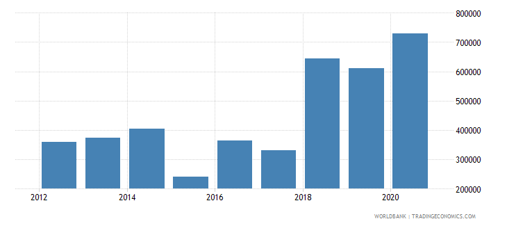 uganda net official flows from un agencies ilo current us$ wb data