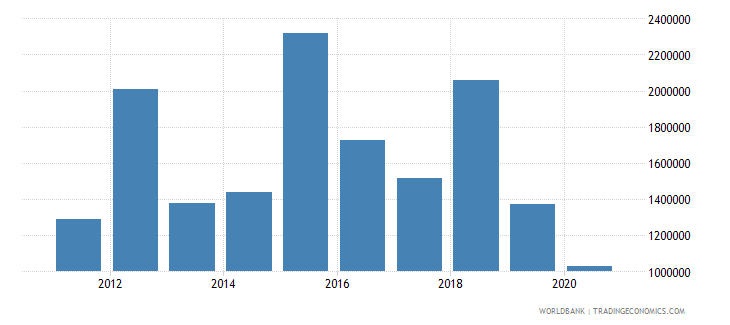 uganda net official flows from un agencies who current us$ wb data