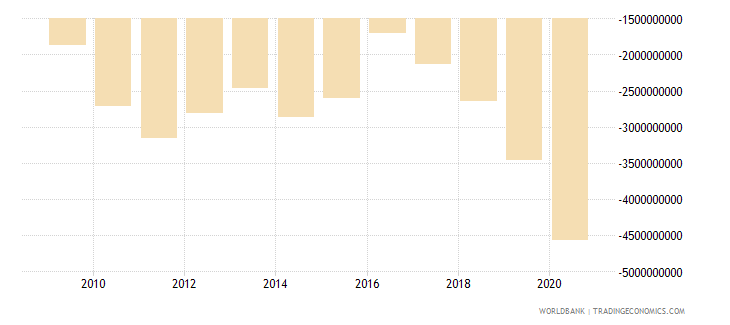 uganda net trade in goods and services bop us dollar wb data