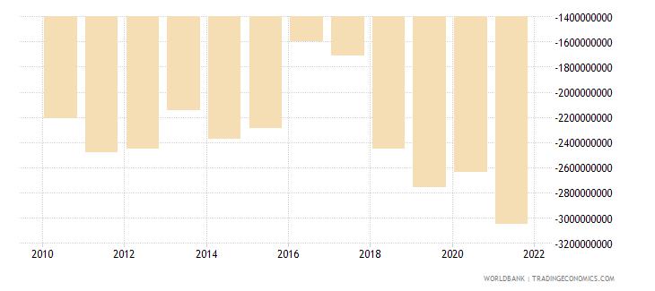uganda net trade in goods bop us dollar wb data