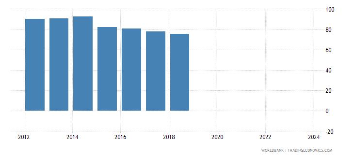 uganda nominal effecive exchange rate wb data