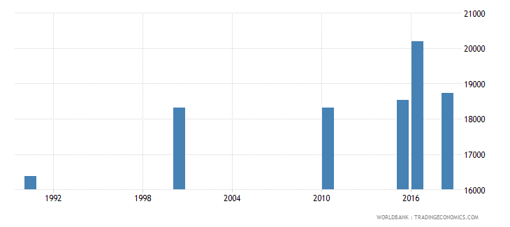 uganda number of deaths ages 5 14 years wb data