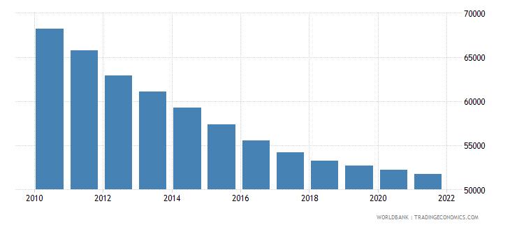 uganda number of infant deaths wb data