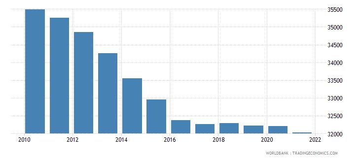 uganda number of neonatal deaths wb data