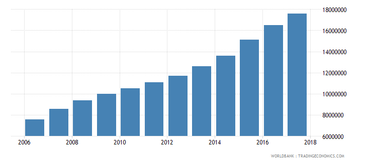 uganda number of people who are undernourished wb data