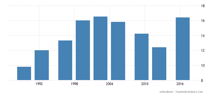 uganda number of poor at $1 90 a day 2011 ppp millions wb data