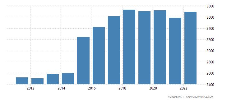 uganda official exchange rate lcu per us dollar period average wb data