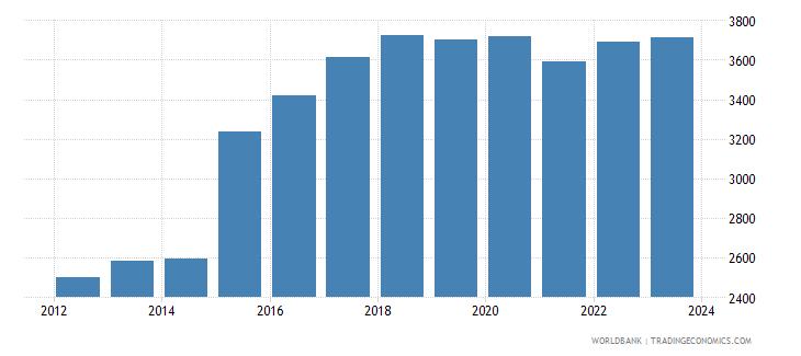 uganda official exchange rate lcu per usd period average wb data