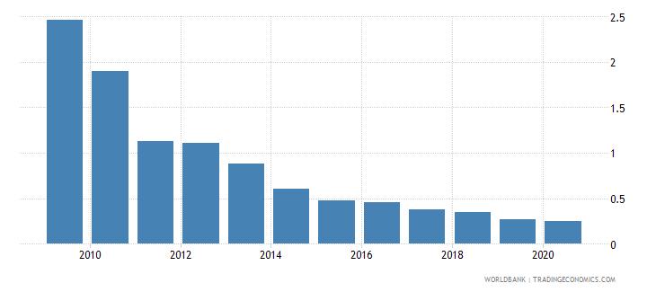 uganda ores and metals exports percent of merchandise exports wb data