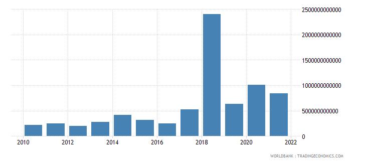 uganda other expense current lcu wb data