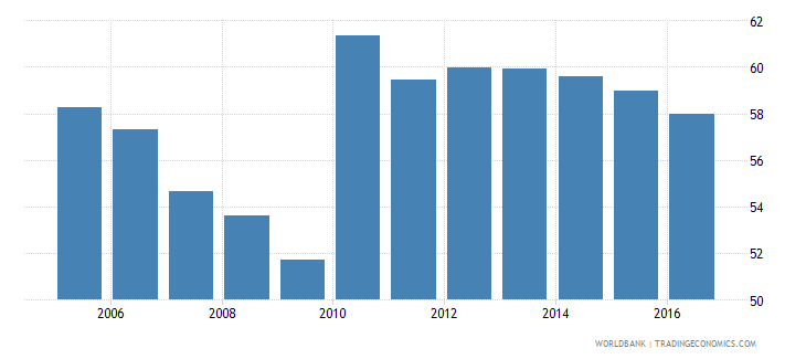uganda own account workers total percent of total employment wb data