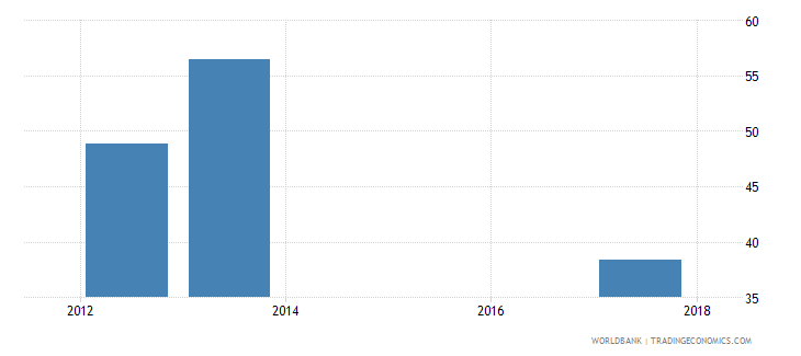 uganda part time employment male percent of total male employment wb data