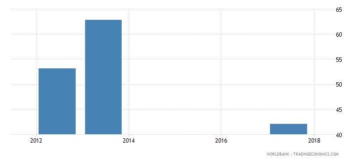 uganda part time employment total percent of total employment wb data