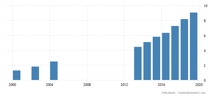 uganda pension fund assets to gdp percent wb data