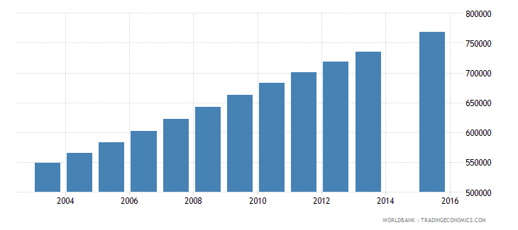 uganda population age 1 female wb data