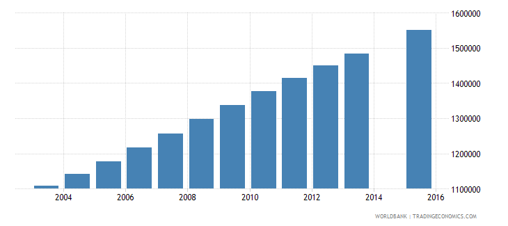 uganda population age 1 total wb data