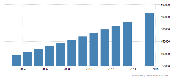 uganda population age 10 female wb data