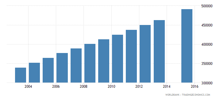 uganda population age 14 female wb data
