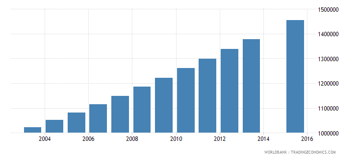uganda population age 3 total wb data
