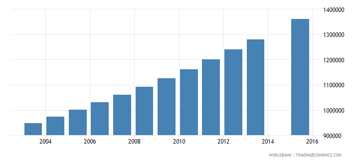 uganda population age 5 total wb data